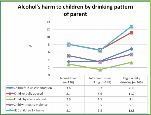 the negative effects of alcohol on our youth and the society at large What is alcoholism or alcohol dependence international statistics youth who drink are 75 times more likely to use other short- & long-term effects the.